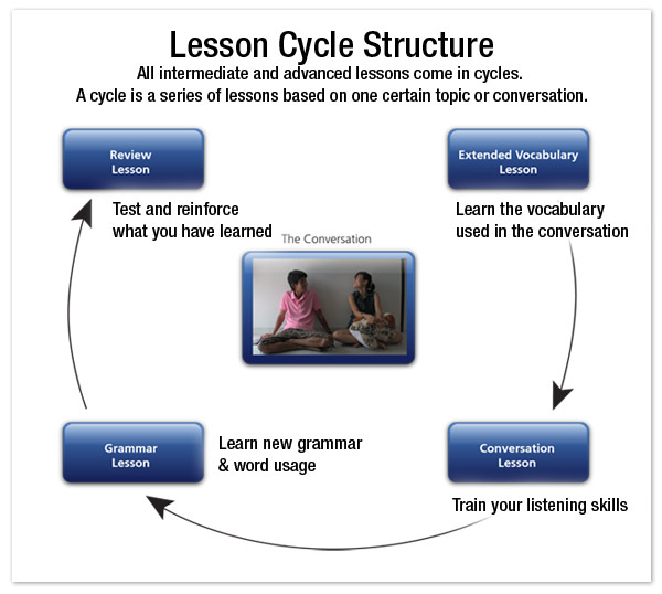 Lesson cycles